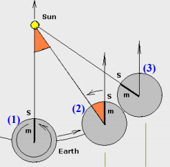 Εφαρμογές μεγάλης και μικρής κλίμακας στην «ομαλή» κυκλική κίνηση